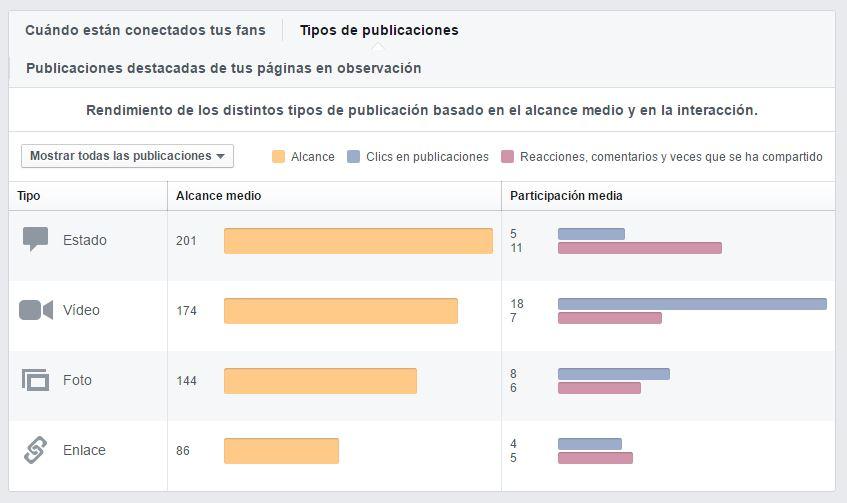 estadísticas-en-una-página-facebook